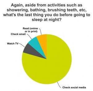 nighttime social media habits