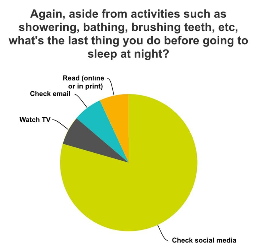 nighttime social media habits