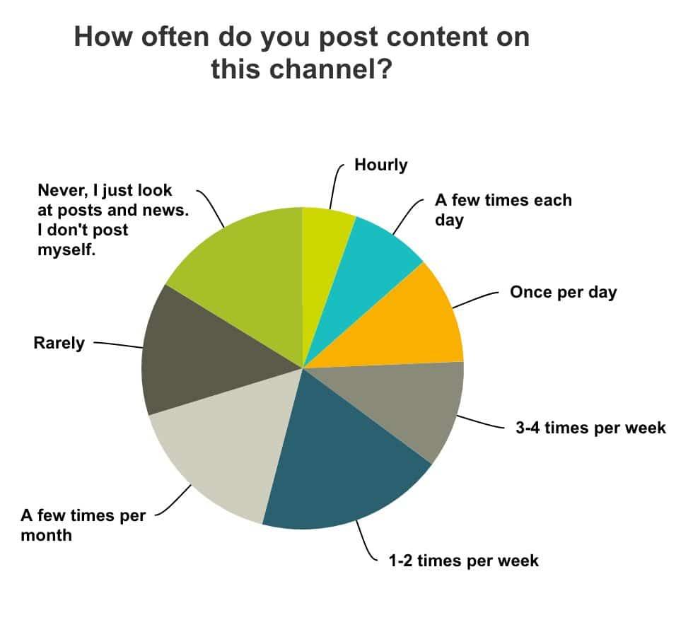 how often do you post on social media