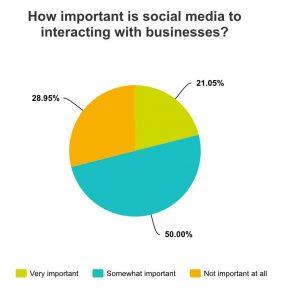 social media business interaction